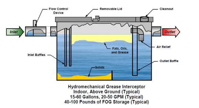 Septic Zone grease traps